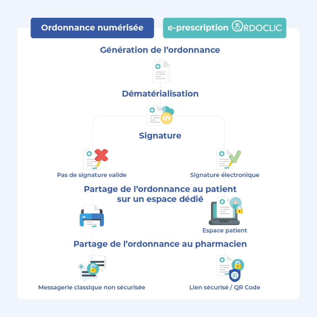 Quelle différence entre une ordonnance numérisée et une e-prescription Ordoclic?  Une signature électronique, un espace patient, un lien sécurisé pour partager l'ordonnance en ligne au pharmacien.