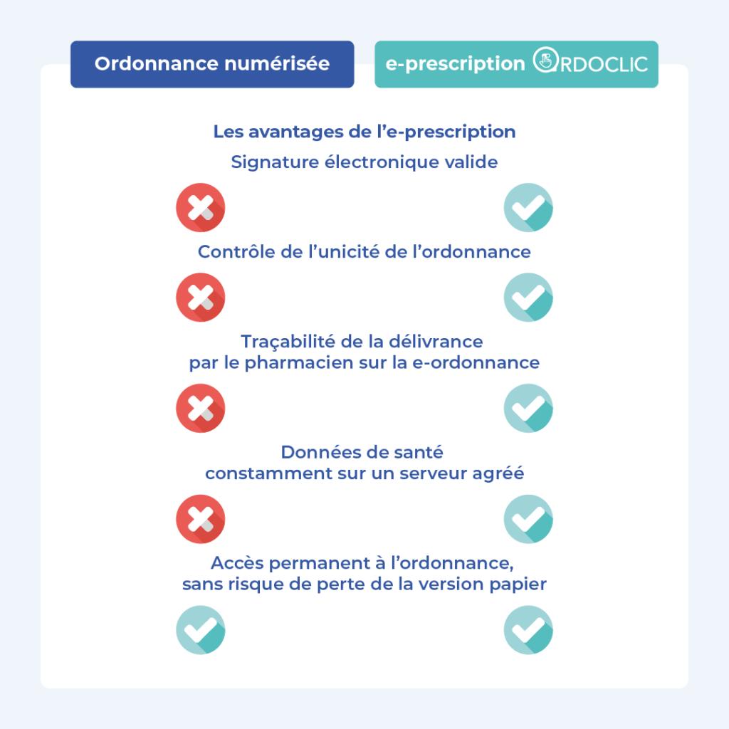 Les avantages de l'ordonnance en ligne Ordoclic: contrôle de l'unicité de l'ordonnance, tracabilité de la e-prescription, données de santé protégées.